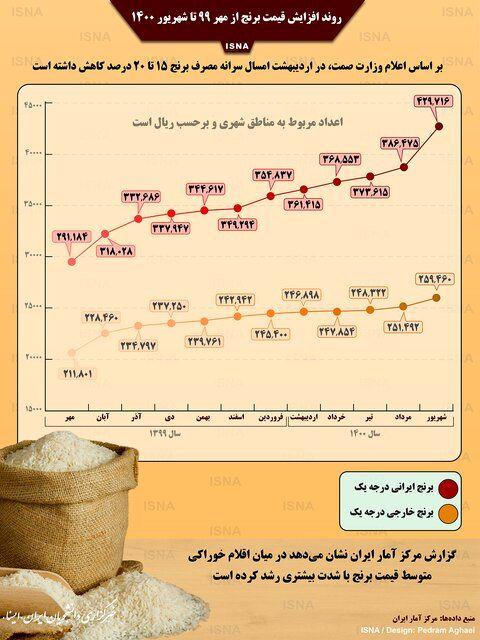 اینفوگرافیک / روند افزایش قیمت برنج در یک سال اخیر