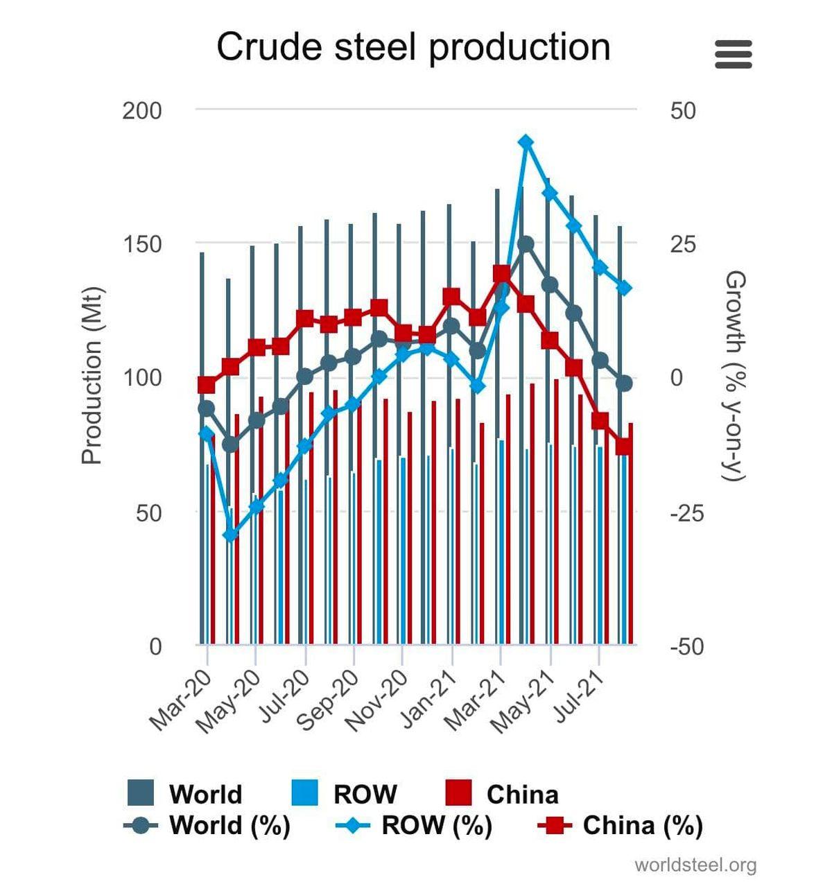 انجمن جهانی فولاد اعلام کرد: تولید فولاد خام در آگوست 2021