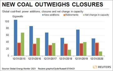 کاهش سرمایه گذاری چین در نیروگاه های زغال سنگی جهان/ چالش واقعی در خانه است